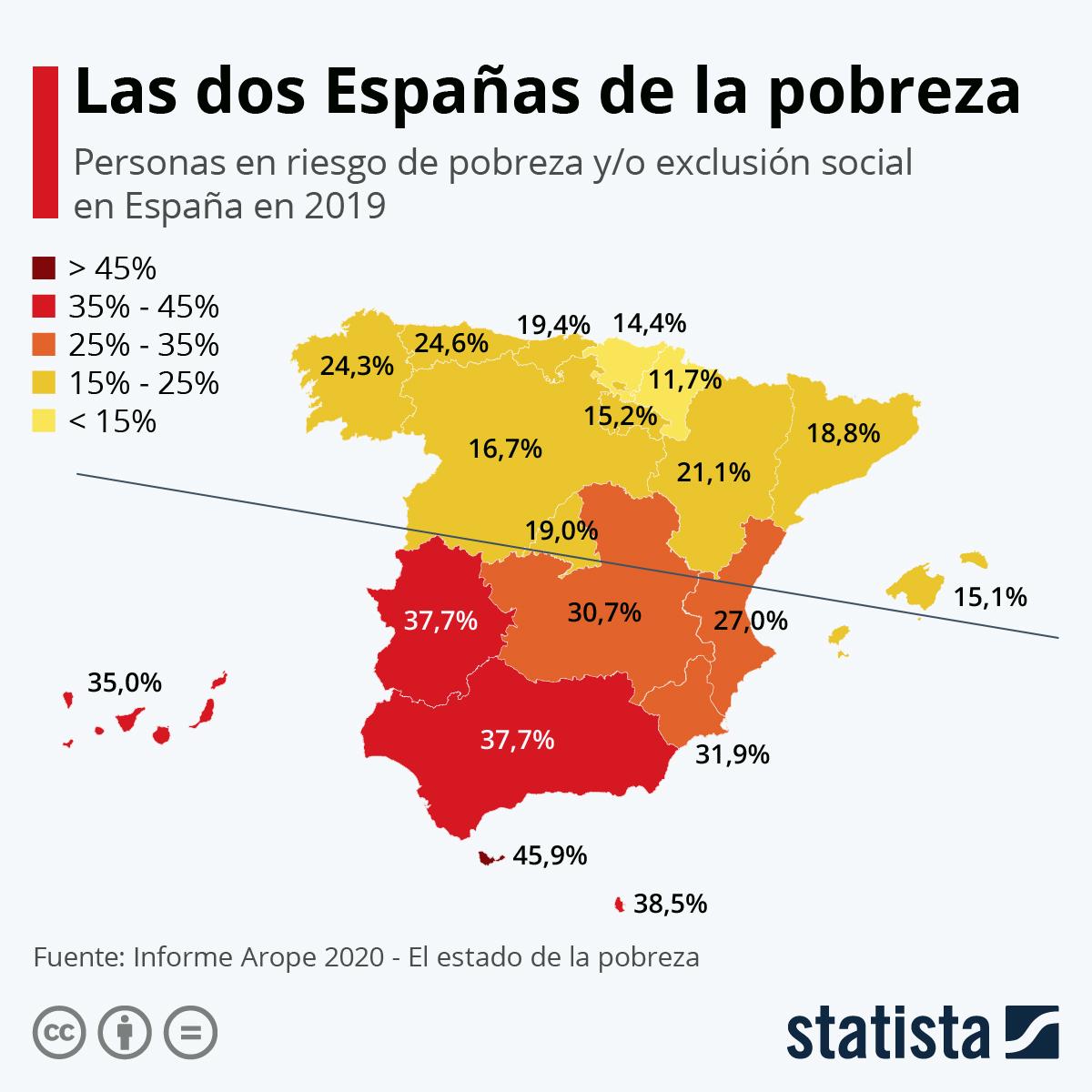 Infografía: El 25% de los españoles, en riesgo de pobreza | Statista