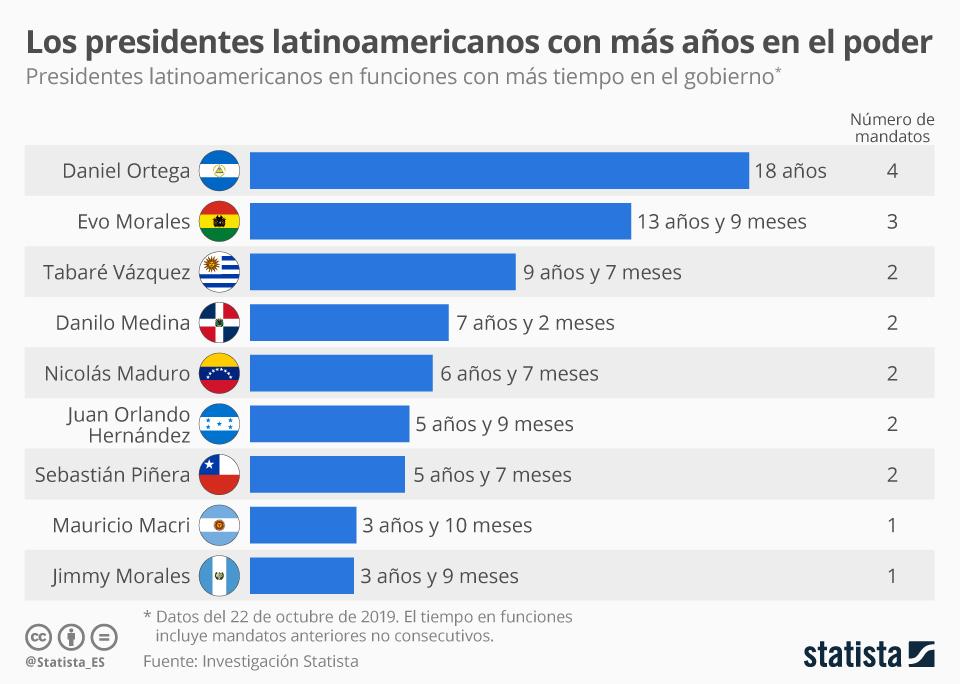 Infografía: ¿Qué presidentes latinoamericanos ostentan el poder desde hace más tiempo? | Statista