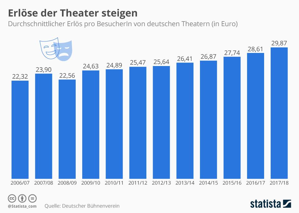 Infografik: Erlöse der Theater steigen | Statista