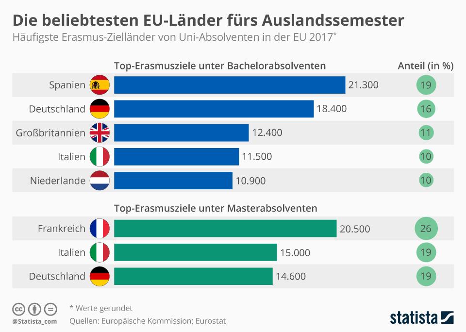 Ein Semester im Ausland: Diese Zielländer sind besonders beliebt.