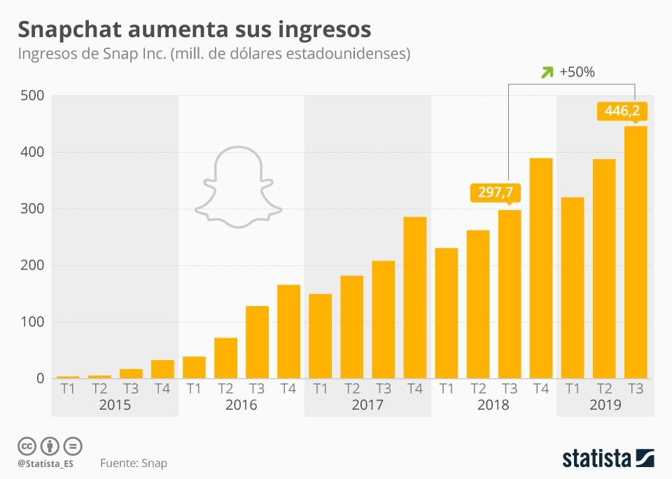 Infografía: Snapchat genera un 50% más de ingresos que el año pasado | Statista