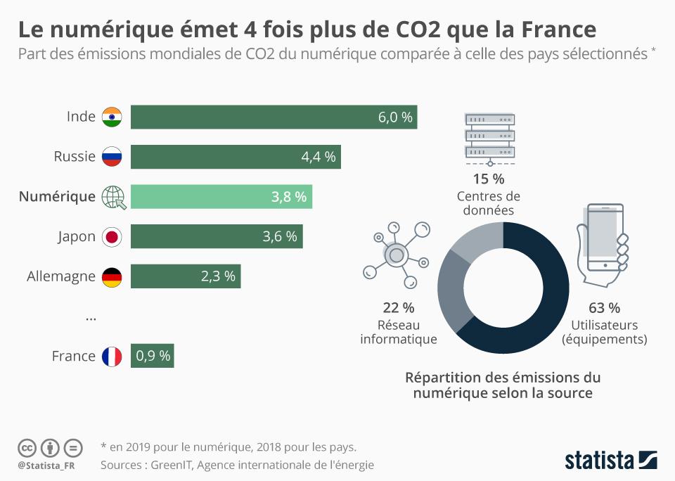 Infographie: Le numérique mondial émet 4 fois plus de CO2 que la France | Statista