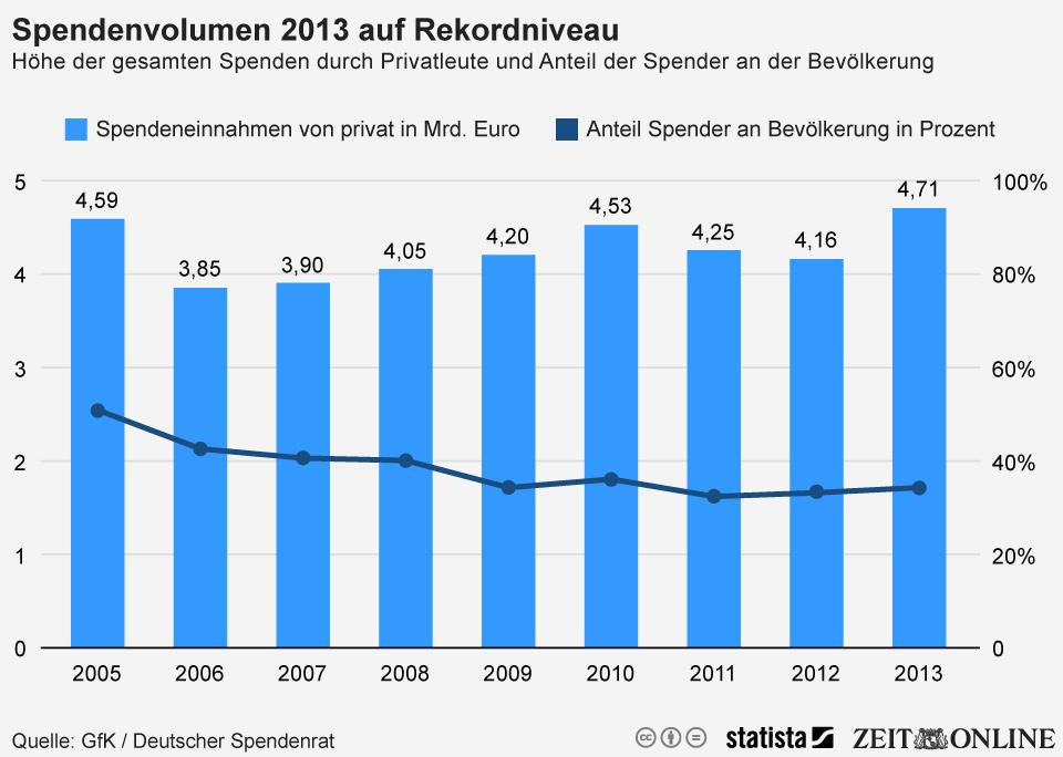 Infografik: Spendenvolumen 2013 auf Rekordniveau | Statista