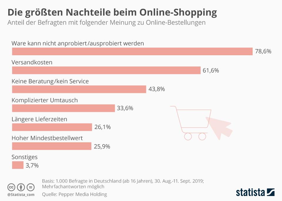 Infografik: Die größten Nachteile beim Online-Shopping | Statista