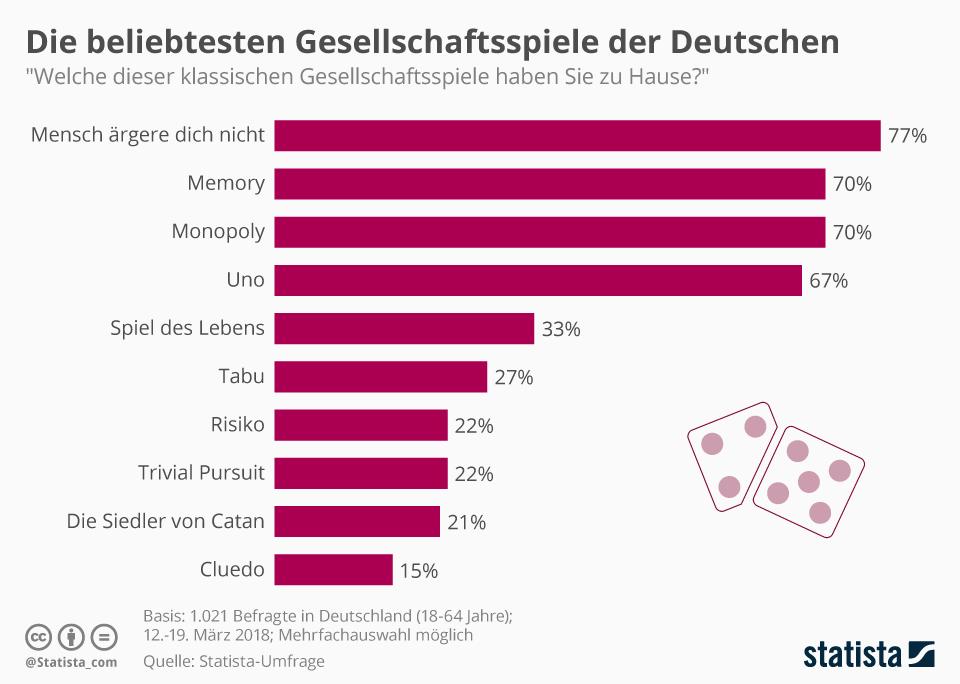 Infografik: Die beliebtesten Gesellschaftsspiele der Deutschen | Statista
