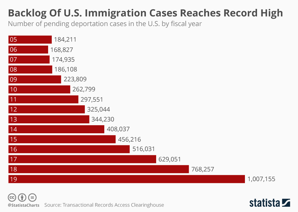 Infographic: Backlog Of U.S. Immigration Cases Reaches Record High    Statista