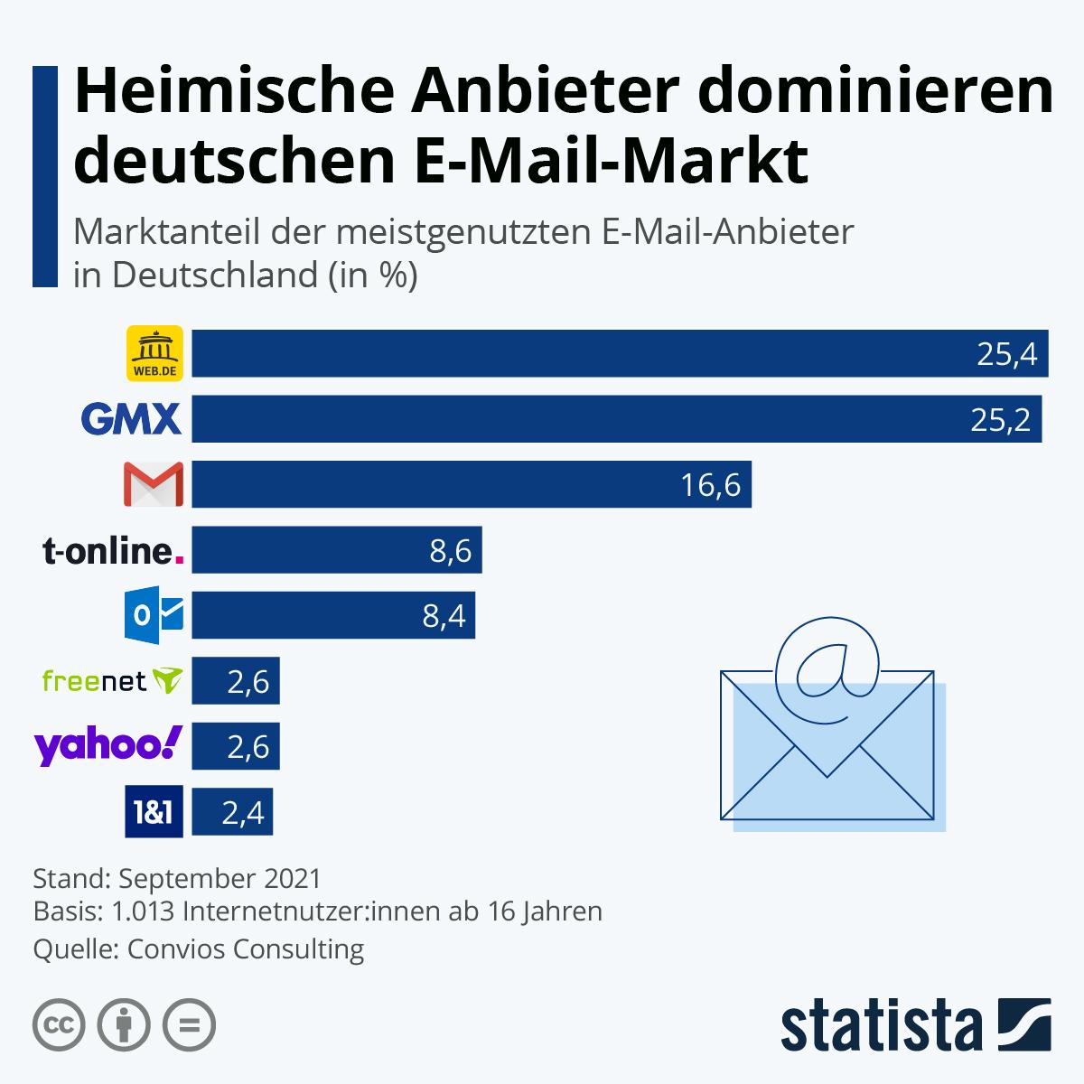 Infografik: Der deutsche E-Mail-Markt auf einen Blick | Statista