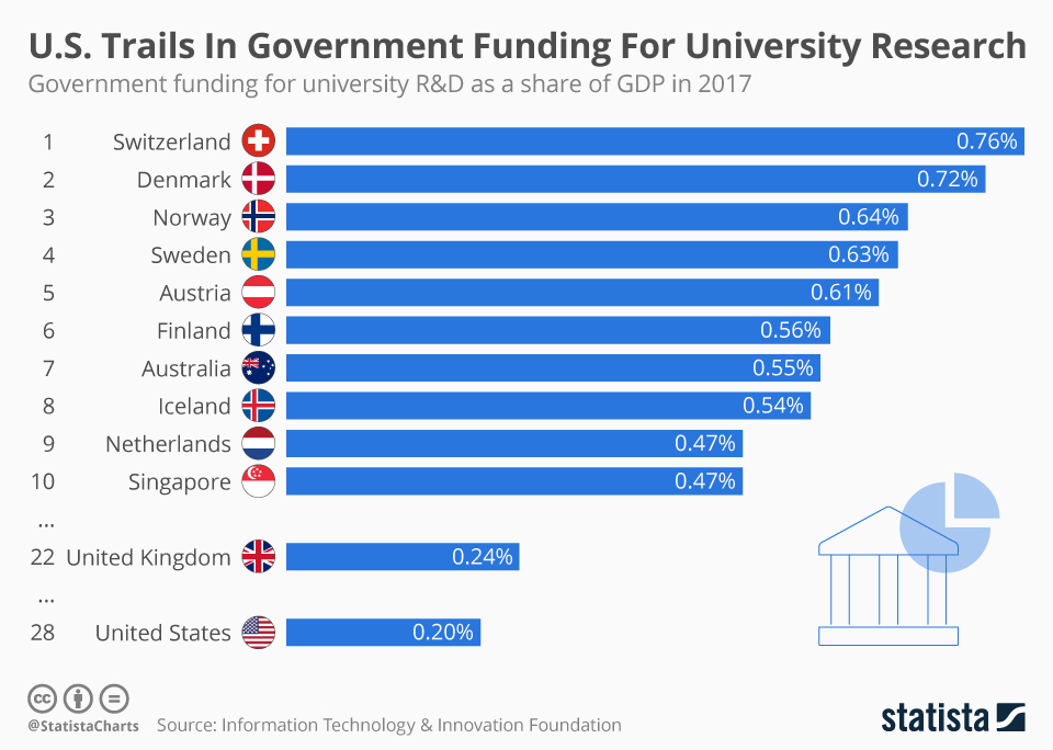 Infographic: U.S. Trails In Government Funding For University Research  | Statista