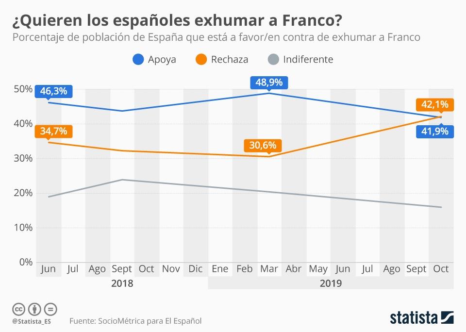 Infografía: ¿Querían los españoles trasladar los restos de Franco? | Statista