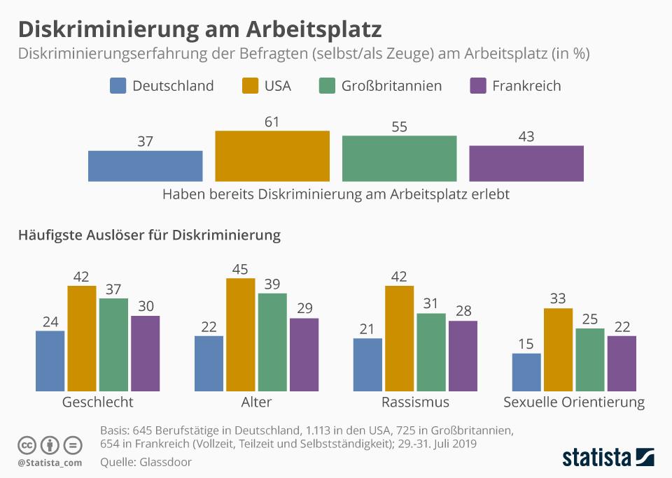 Infografik: Diskriminierung am Arbeitsplatz | Statista