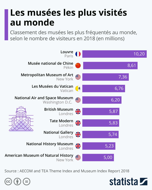 Infographie: Les musées les plus visités au monde | Statista