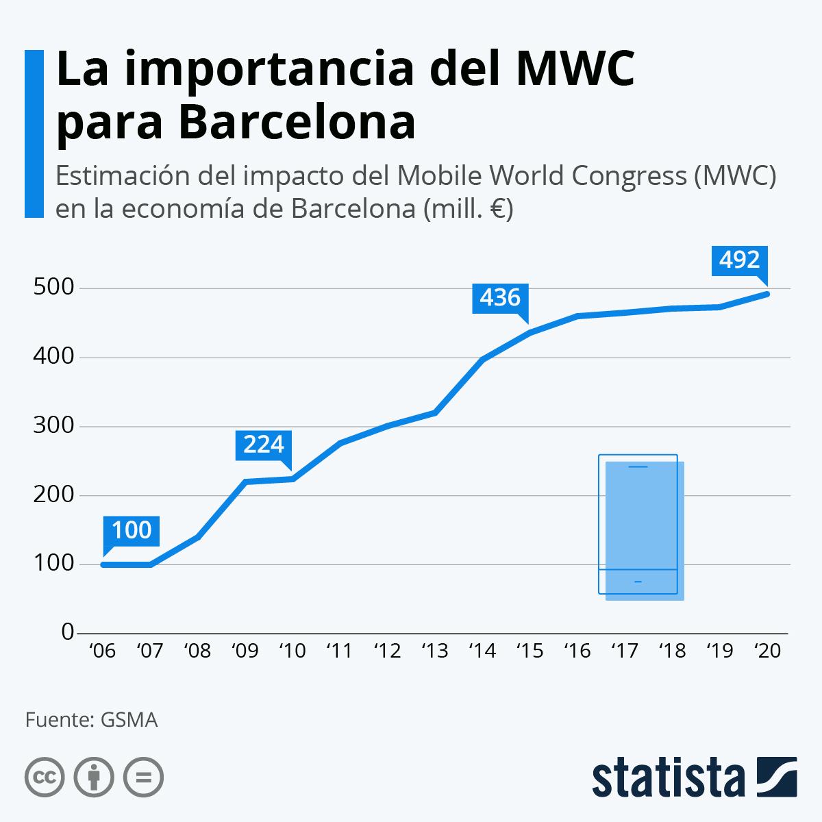 Infografía: El MWC supone un impacto de 473 millones de euros en Barcelona | Statista