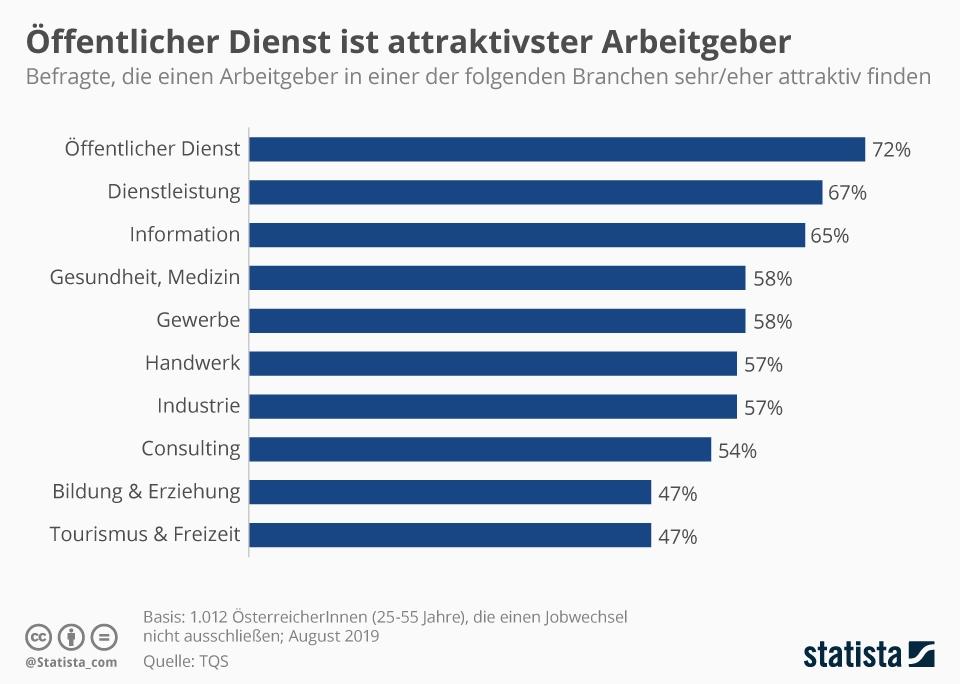Infografik: Öffentlicher Dienst ist attraktivster Arbeitgeber | Statista