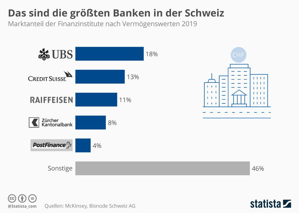 Infografik: Das sind die größten Banken in der Schweiz   Statista