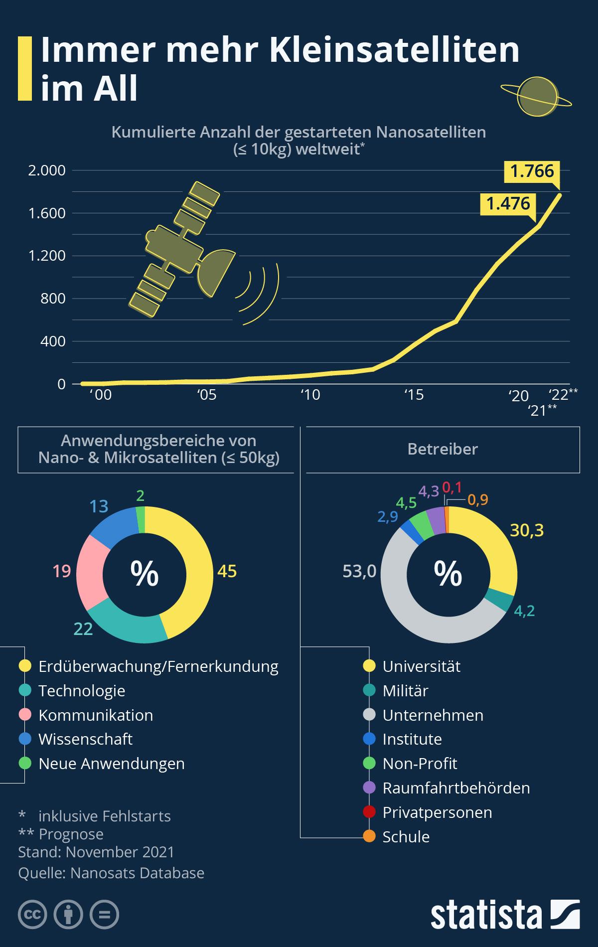 Infografik: Immer mehr Kleinsatelliten im All | Statista