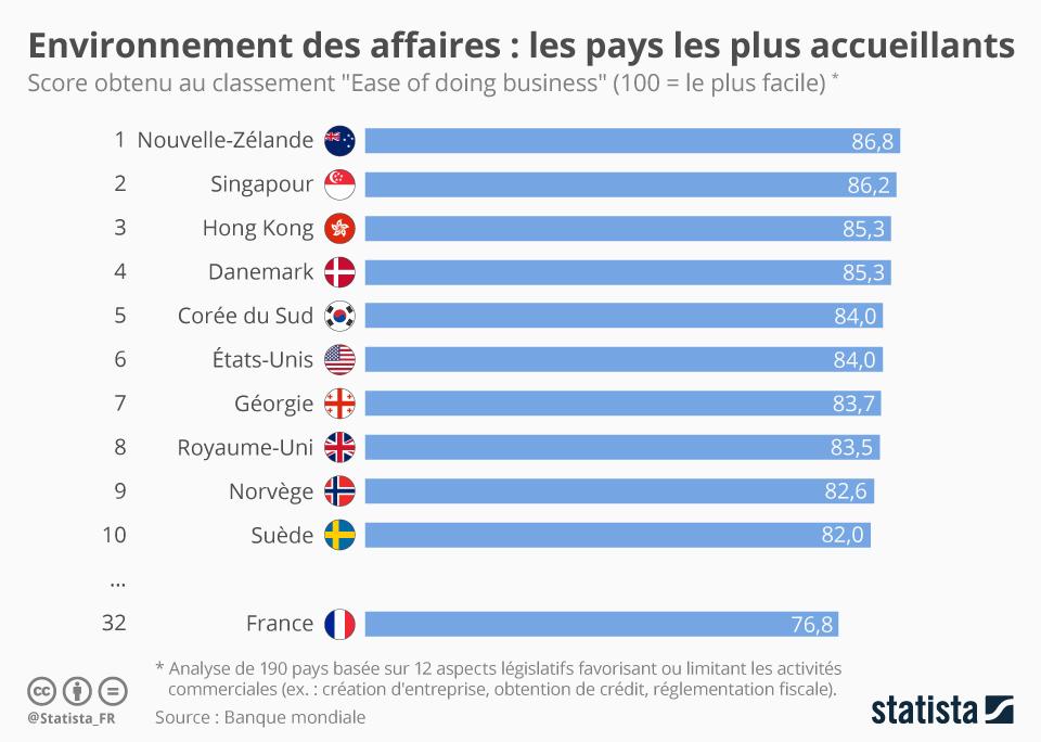Infographie: Environnement des affaires : les pays les plus accueillants | Statista
