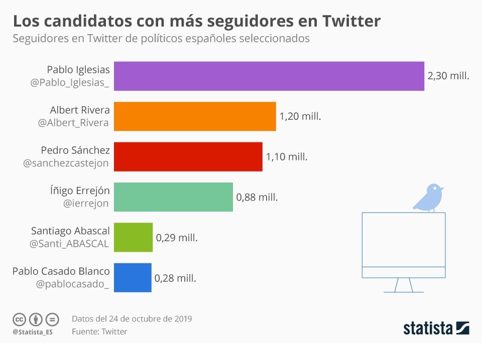 Infografía: Los candidatos con más seguidores en Twitter | Statista
