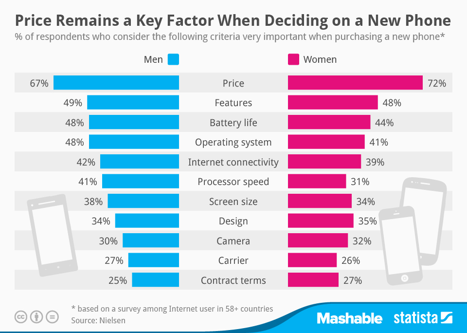 Infographic: Price Remains a Key Factor When Deciding on a New Phone | Statista