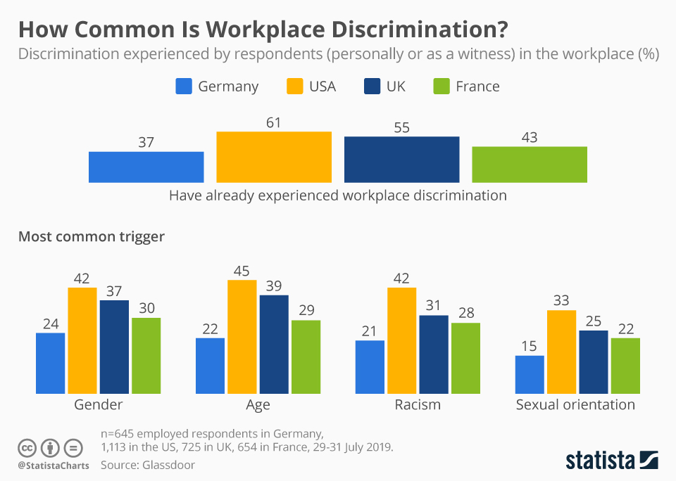 Infographic: How Common Is Workplace Discrimination?  | Statista