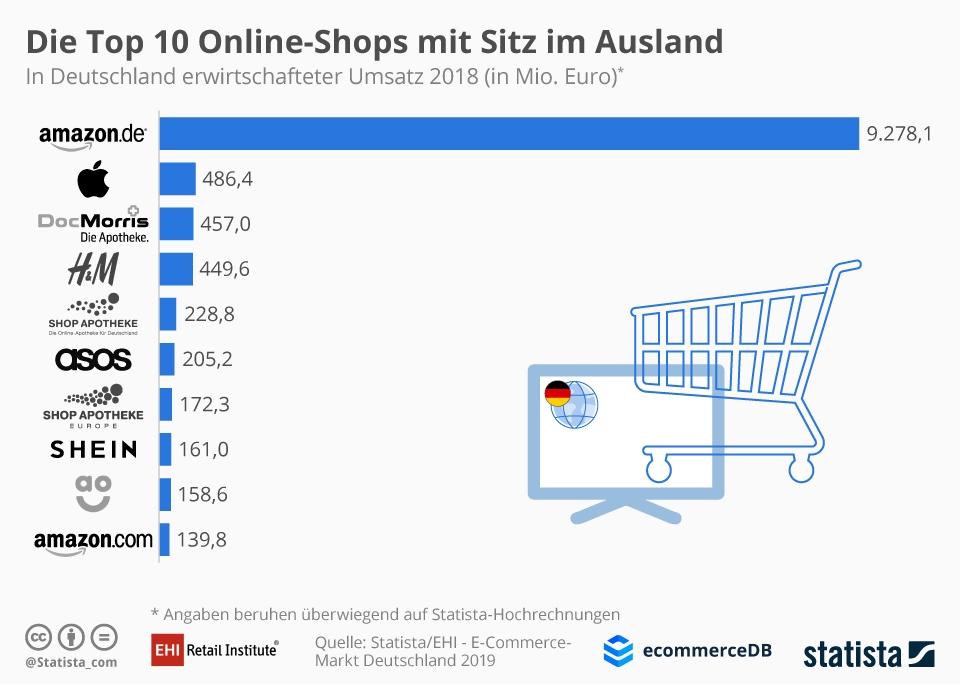 Infografik: Die Top 10 Online-Shops mit Sitz im Ausland | Statista