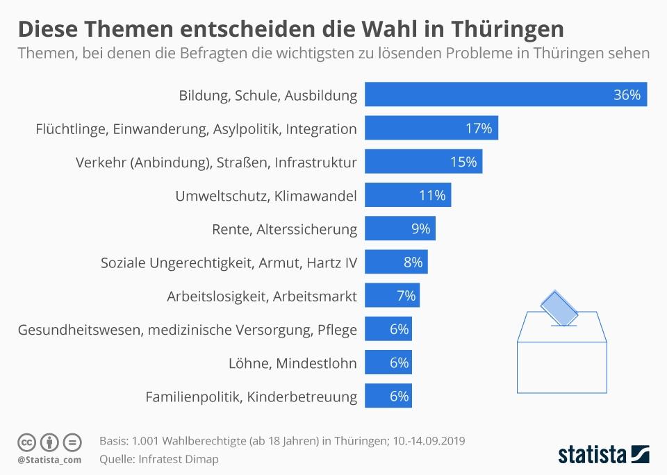 Infografik: Diese Themen entscheiden die Wahl in Thüringen | Statista