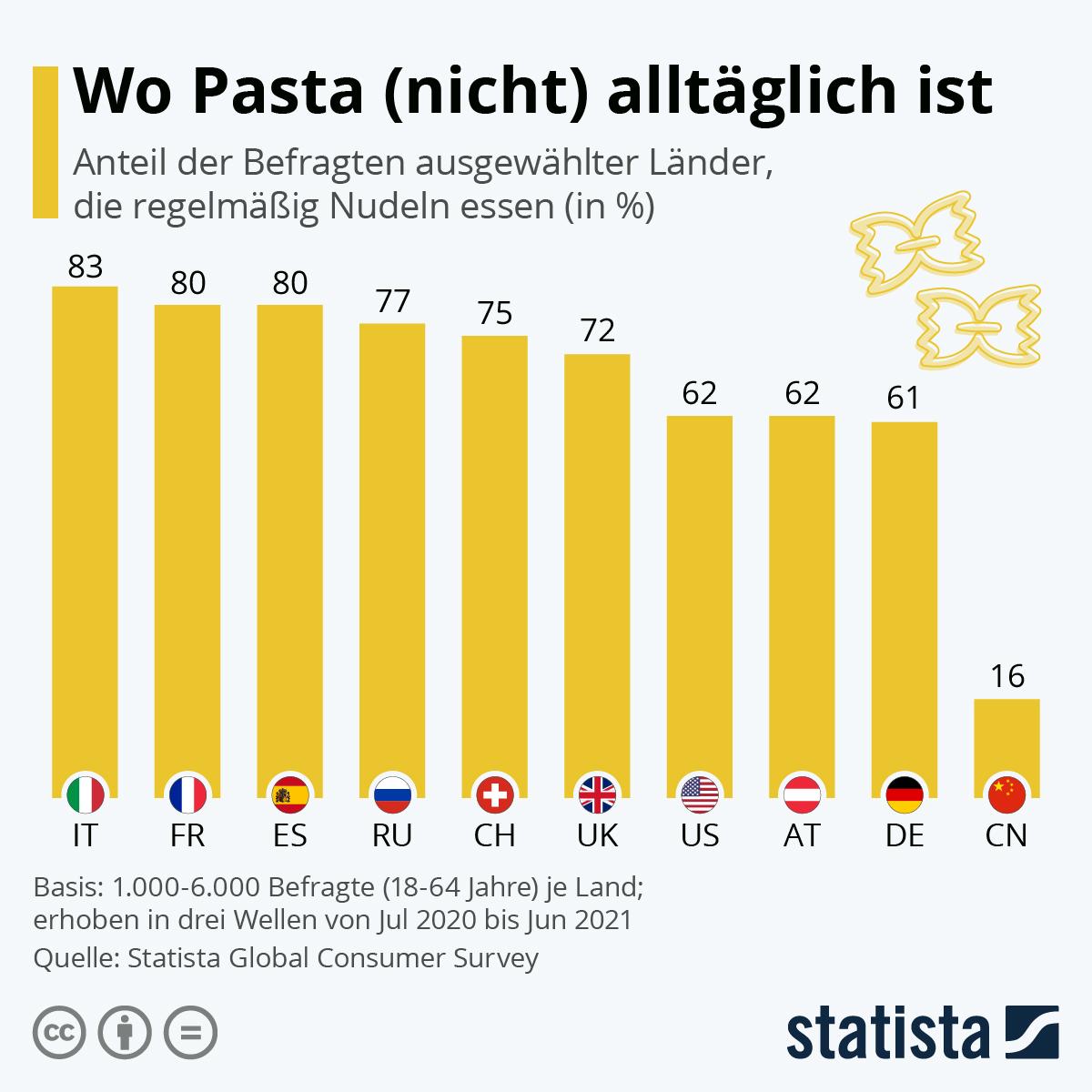 Infografik: Wo Pasta (nicht) alltäglich ist | Statista