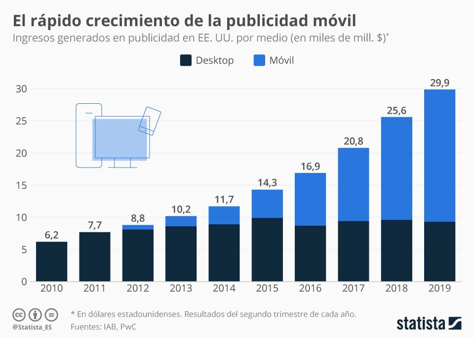 Infografía: Los anuncios digitales siguen conquistando los dispositivos móviles | Statista