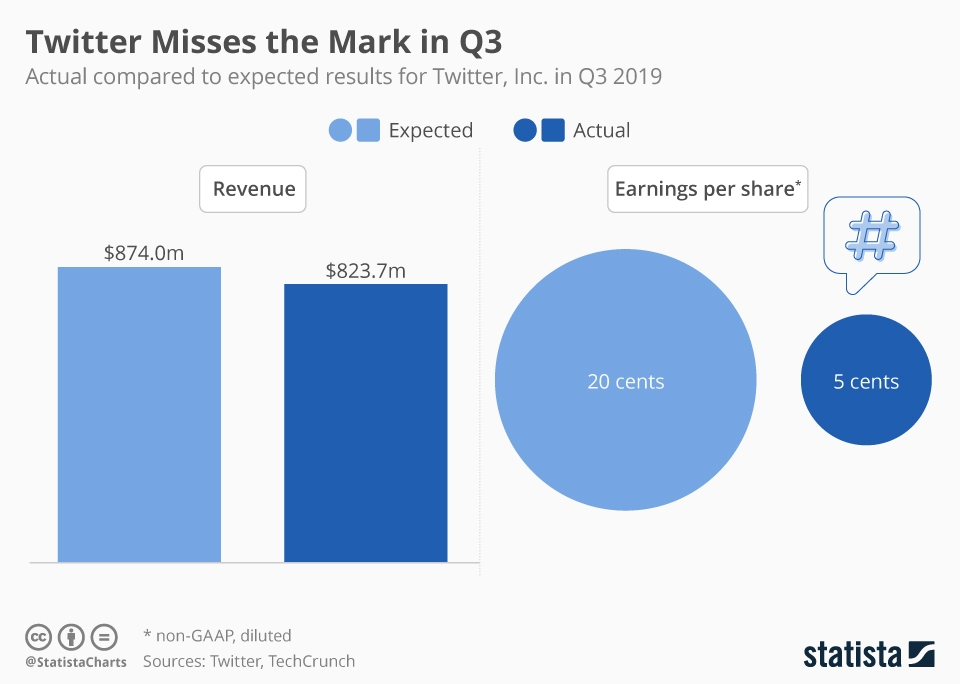 Infographic: Twitter Misses the Mark in Q3 | Statista