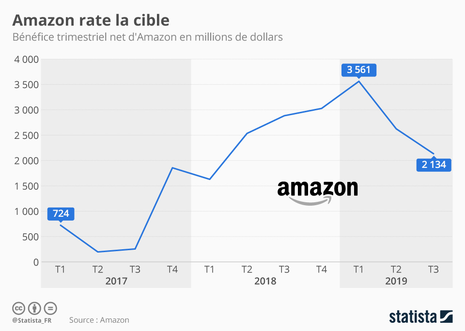Infographie: Amazon rate la cible | Statista