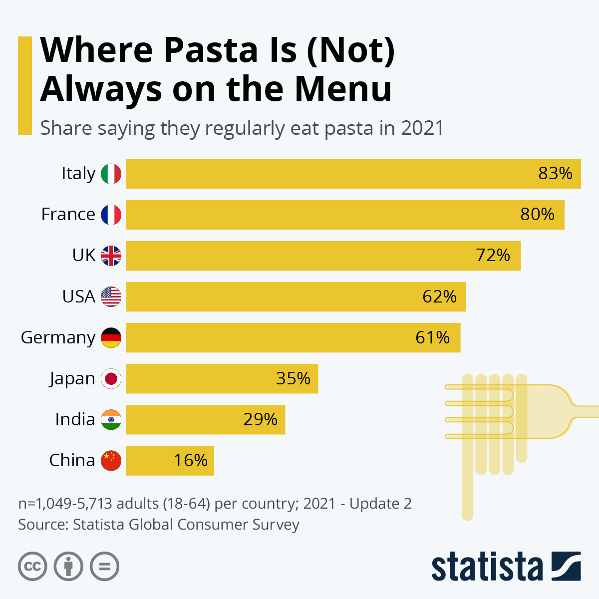 Infographic: Where Pasta Is (Not) Always on the Menu | Statista