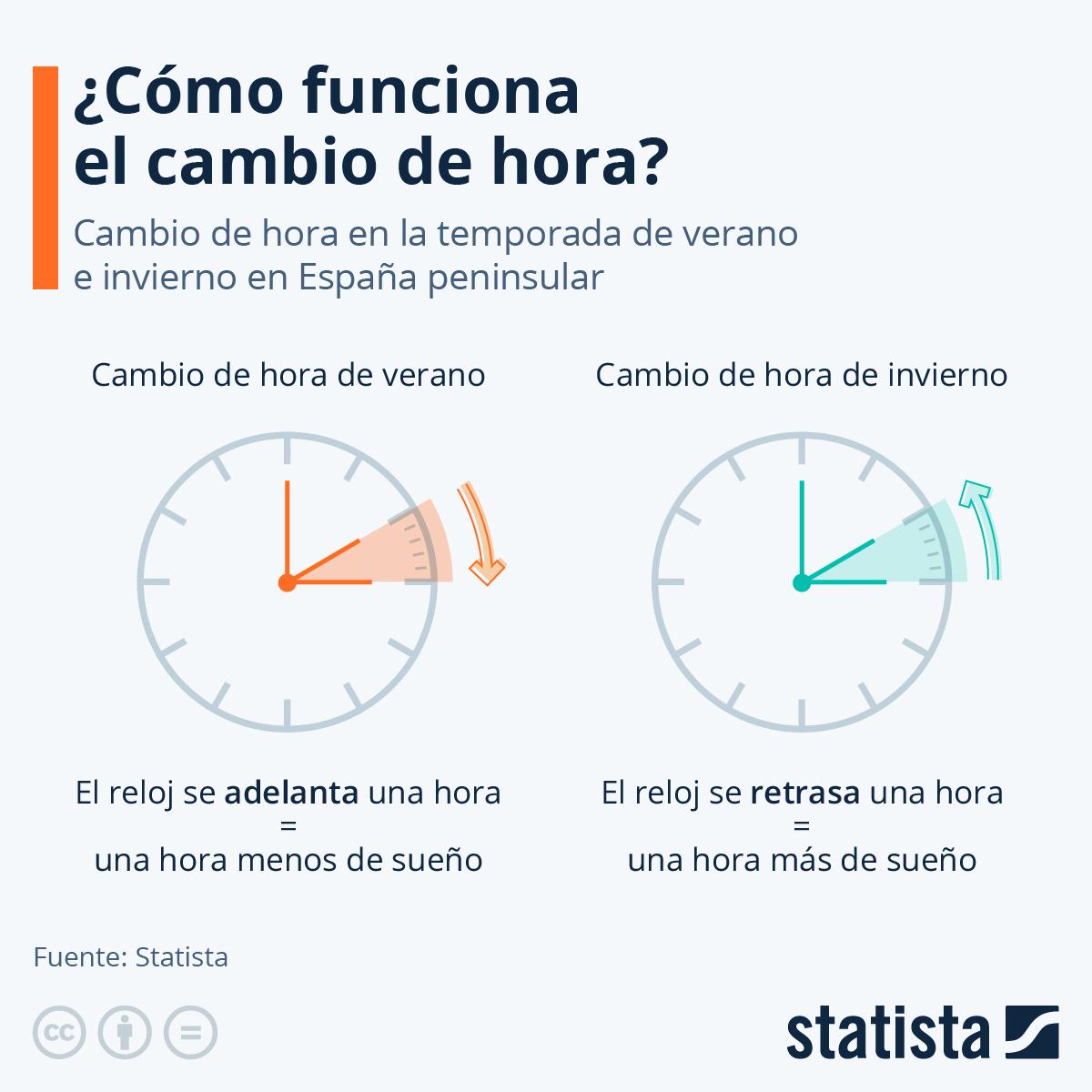 Infografía: ¿Cómo se cambia la hora? | Statista