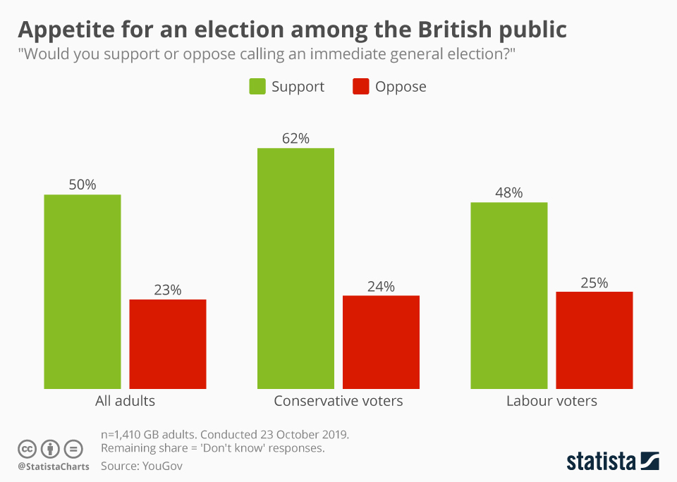 Infographic: Appetite for an election among the British public | Statista