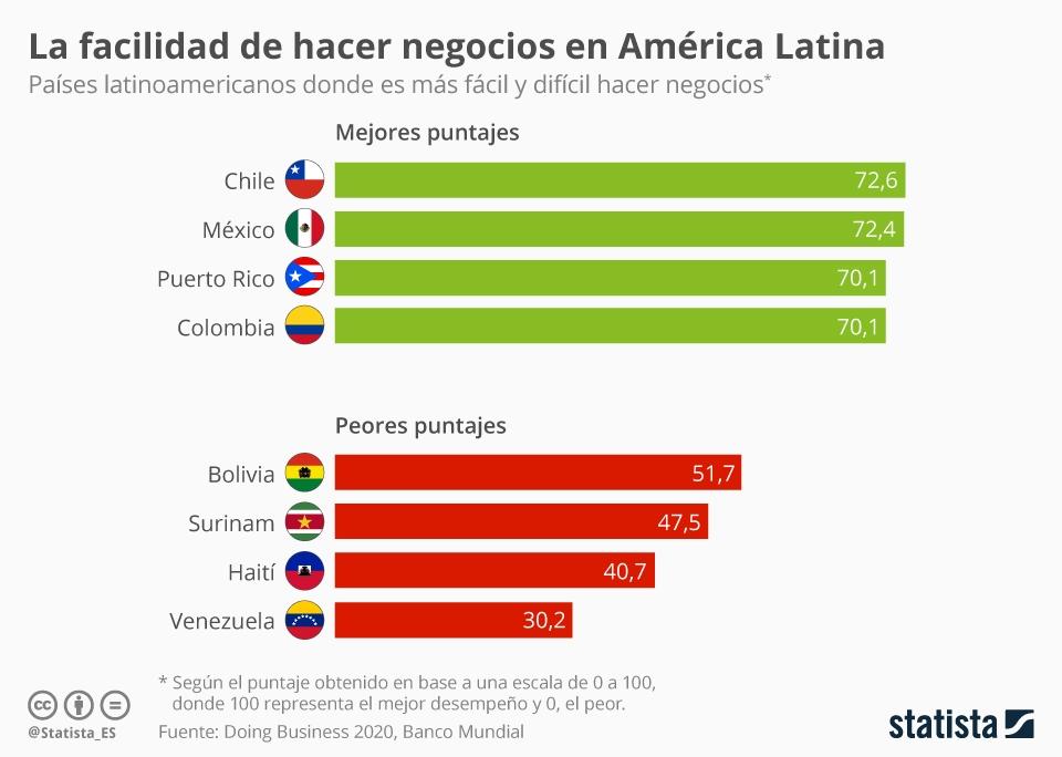 Infografía: ¿En qué países de América Latina es más fácil hacer negocios? | Statista