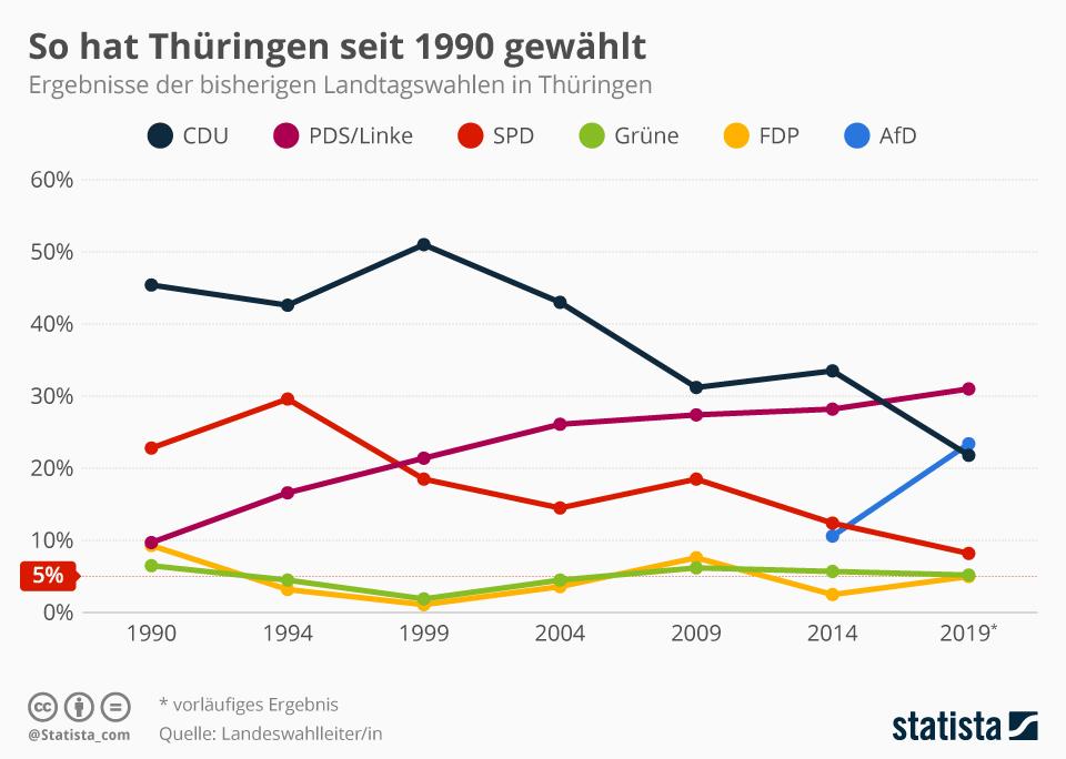 Infografik: So hat Thüringen seit 1990 gewählt | Statista