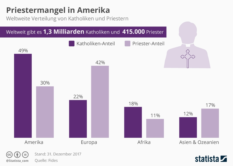 Infografik: Priestermangel in Amerika   Statista