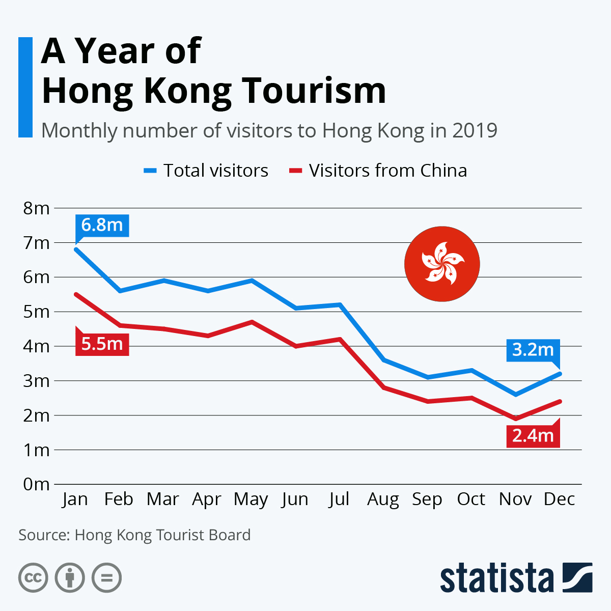 Infographic: Sharp Fall in Hong Kong Tourism | Statista