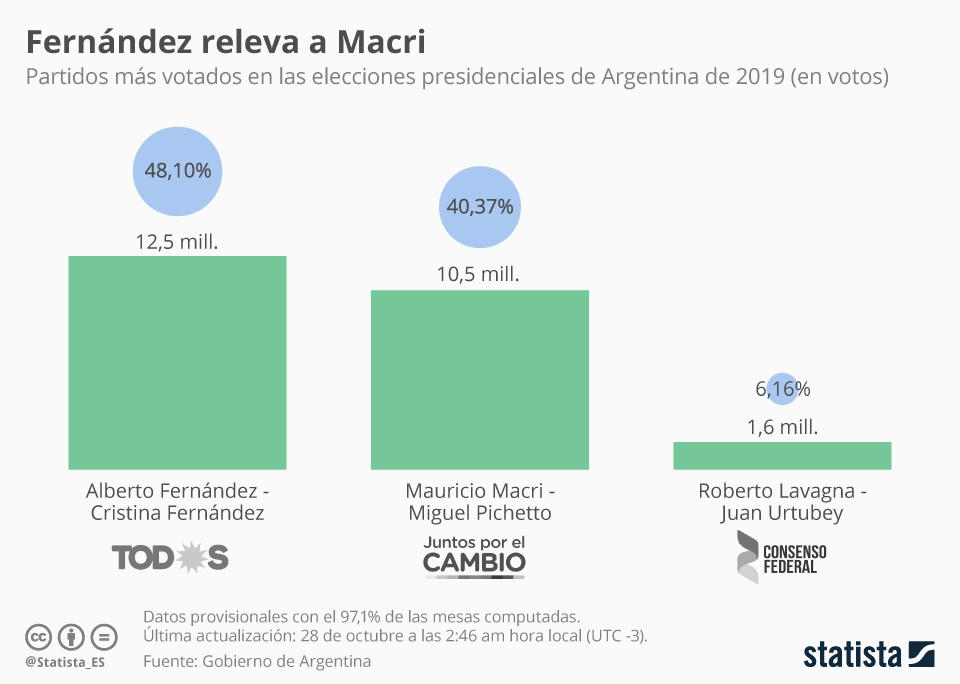 Infografía: El apellido Kirchner vuelve al poder en Argentina | Statista