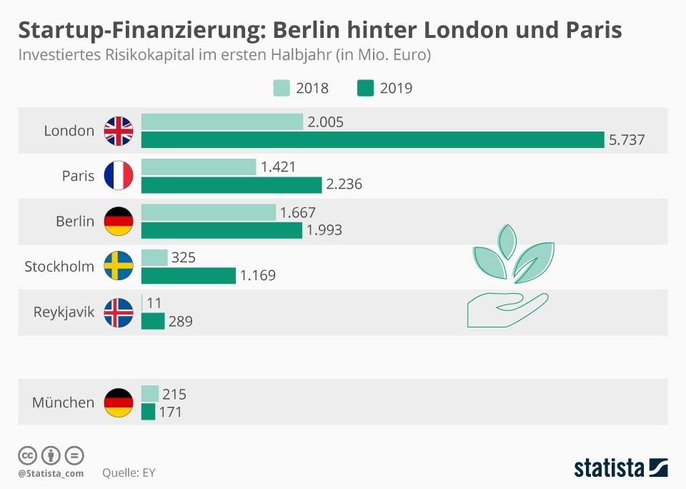 Infografik: Startup-Finanzierung: Berlin hinter London und Paris | Statista