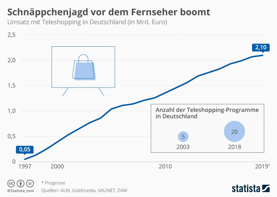 Infografik: Schnäppchenjagd vor dem Fernseher boomt | Statista