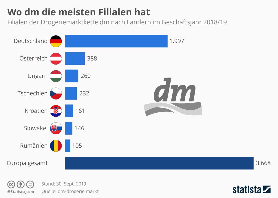 Infografik: Wo dm die meisten Filialen hat | Statista