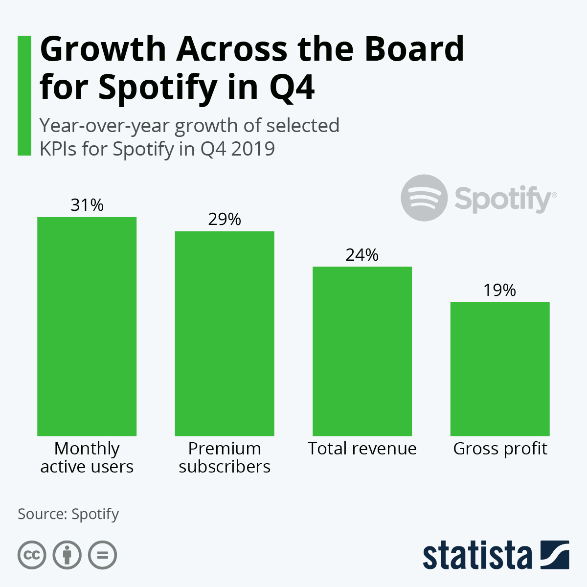 Infographic: Growth Across the Board for Spotify in Q4 | Statista