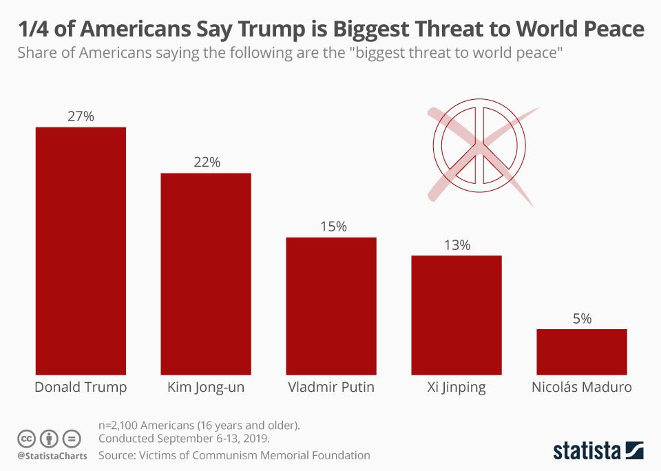 Infographic: 1/4 of Americans Say Trump is Biggest Threat to World Peace | Statista