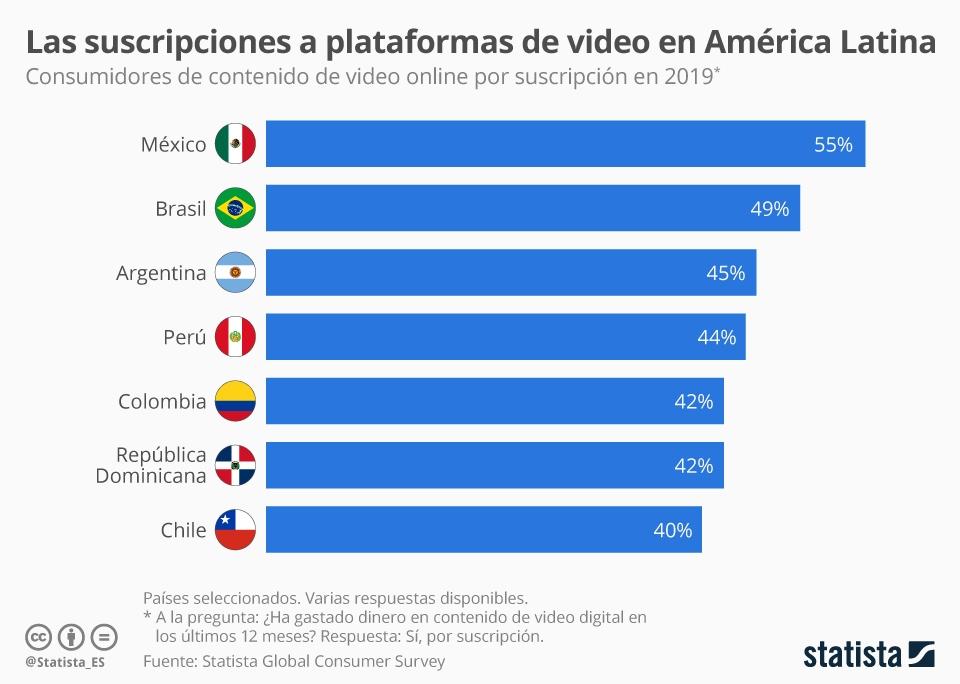 Infografía: La suscripción a contenido de video digital en América Latina | Statista