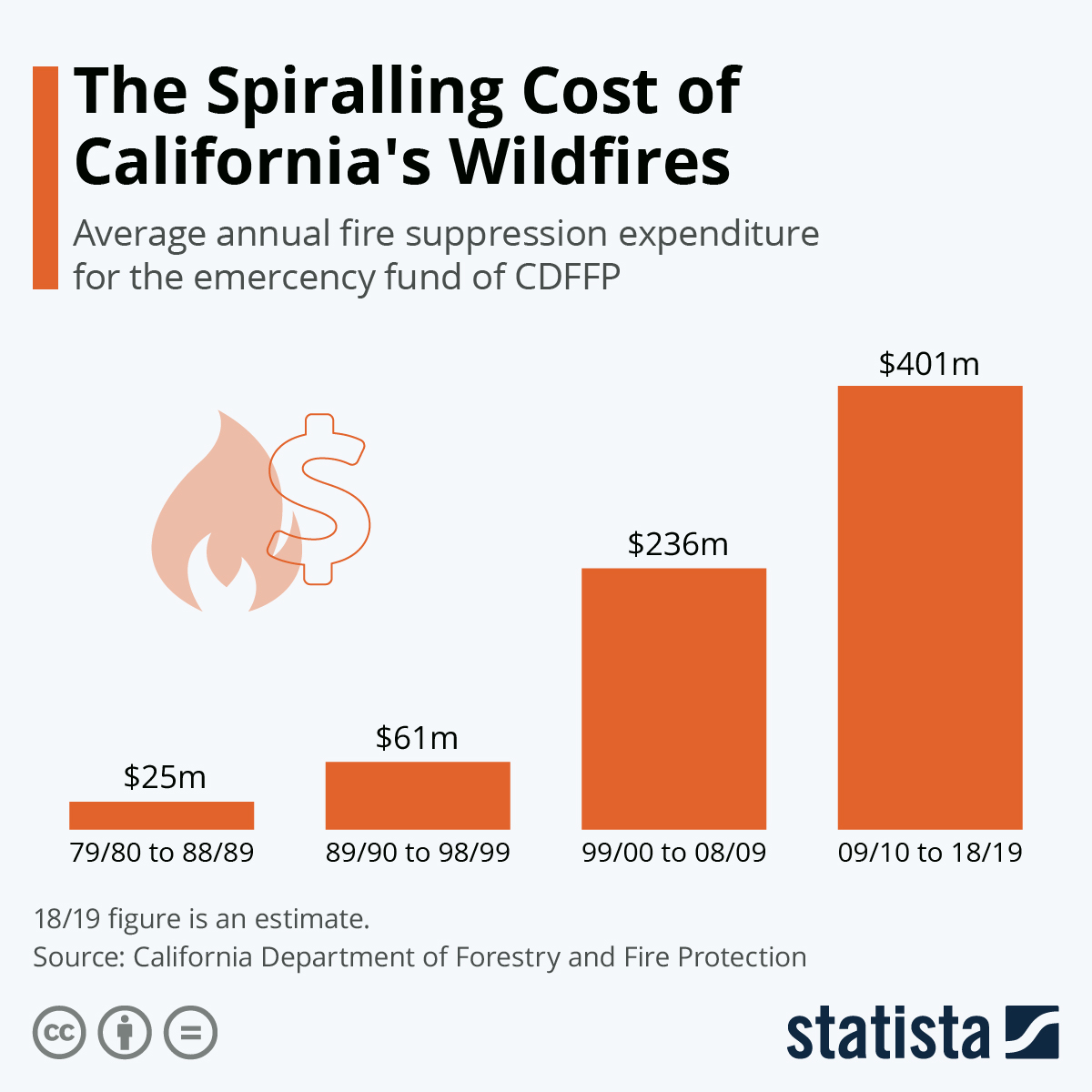 Infographic: The Spiralling Cost of California's Wildfires   Statista