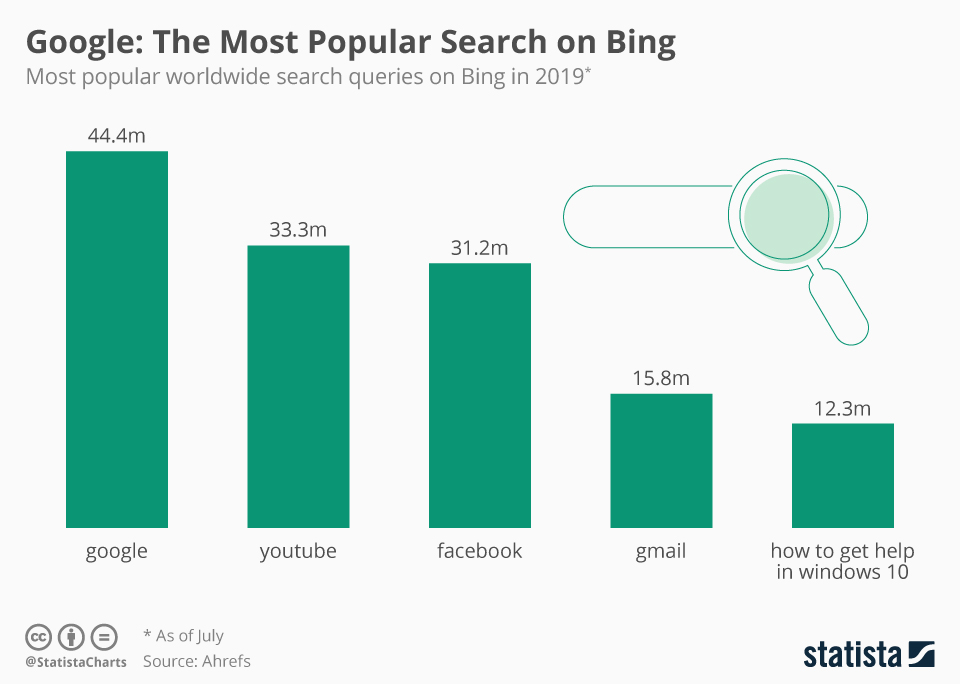 Infographic: Google: The Most Popular Search on Bing | Statista