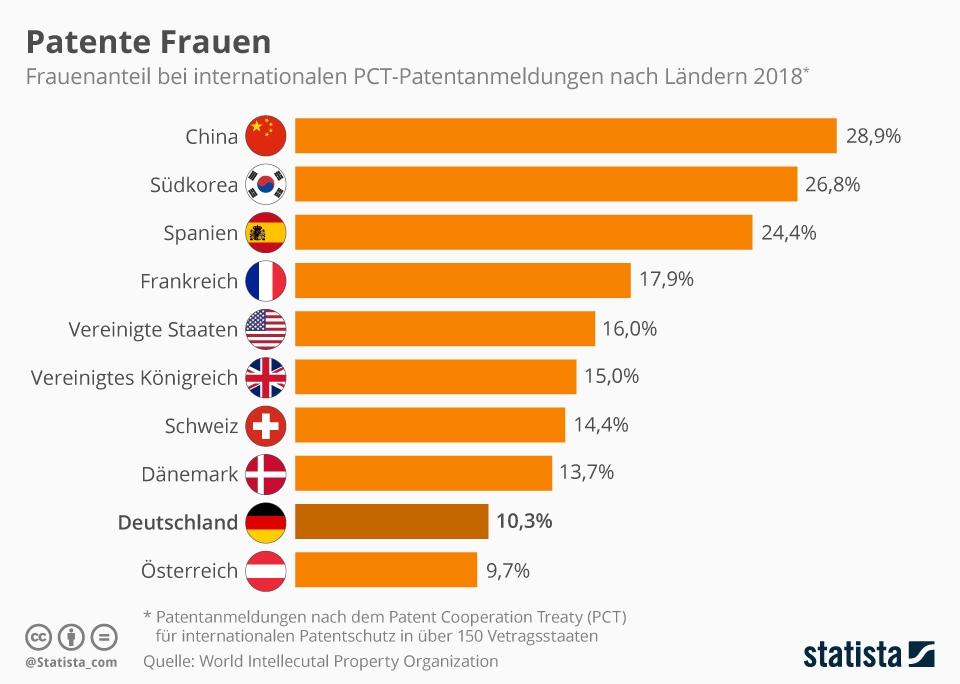 Infografik: Patente Frauen | Statista