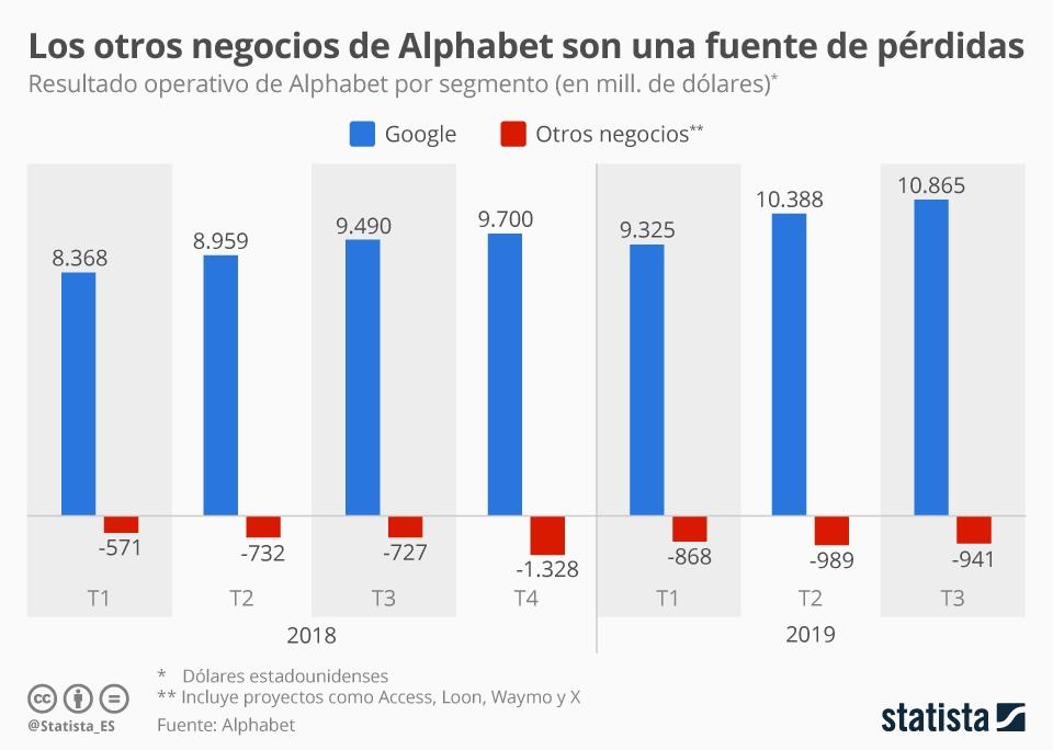 Infografía: Sin Google, Alphabet no sería rentable | Statista