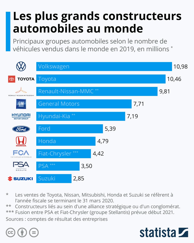 Infographie: Les plus grands constructeurs automobiles au monde | Statista