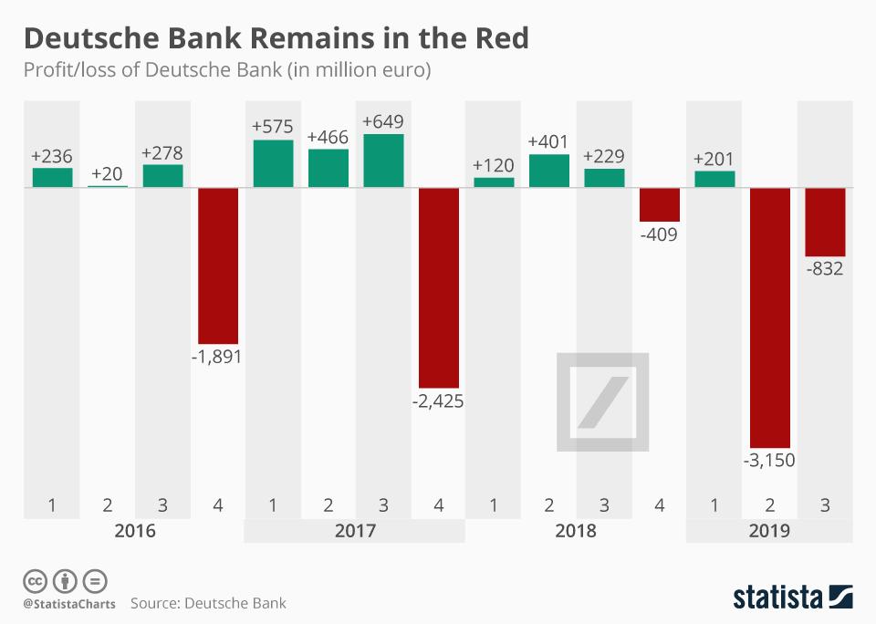 Infographic: Deutsche Bank Remains in the Red | Statista