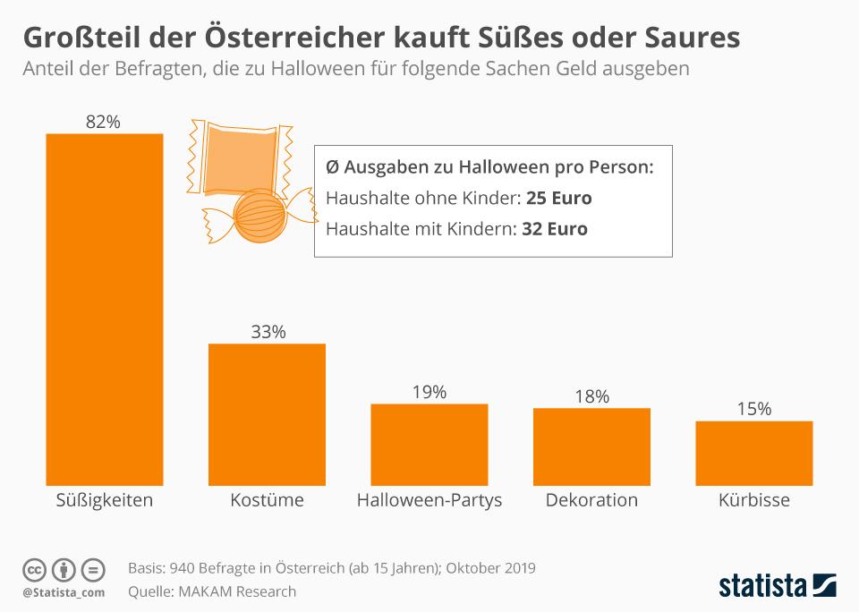 Infografik: Wofür die Österreicher zu Halloween Geld ausgeben | Statista